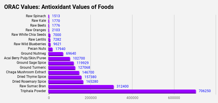 Antioxidant values of Super Foods